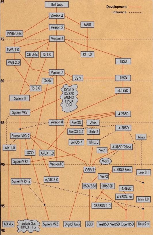 Árbol de versiones de unix cronológicamente